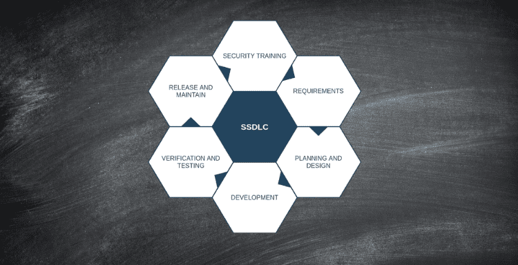 Defining the Secure Software Development Lifecycle (SSDLC)